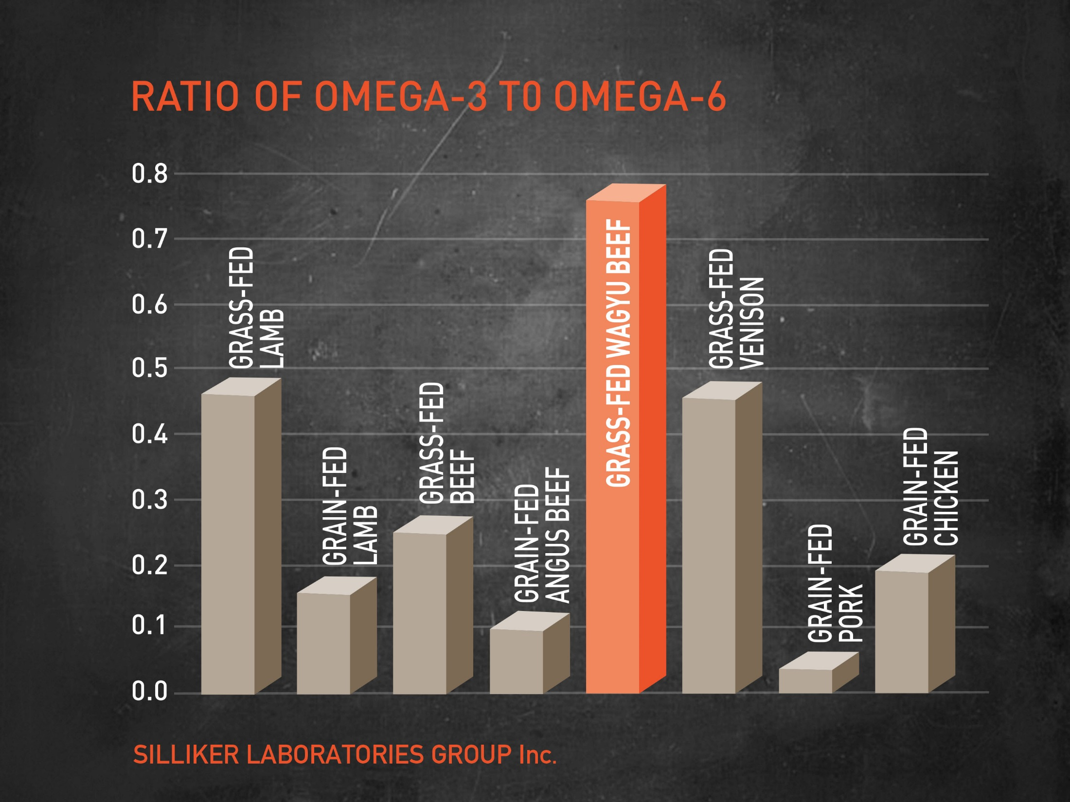 Graph showing how grass-fed Wagyu beef's Omega3:6 rations are far superior to other meats